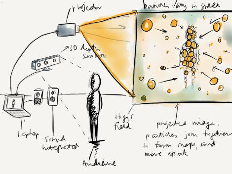 Higgs field